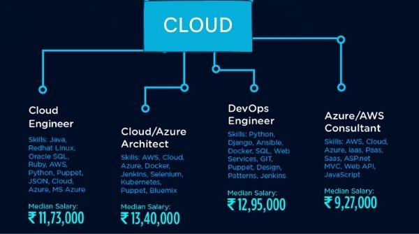 The significance of cloud computing skills and the salary offered to different cloud computing platforms and careers useful in software development career