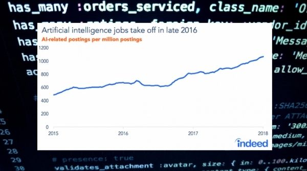 The image shows the growth curve of Artificial intelligence obs from 2015 to 2018.