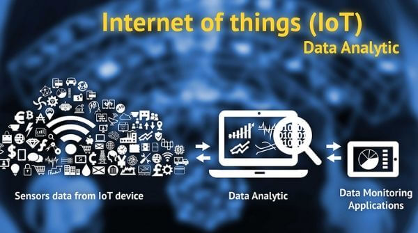 The image shows the role of data analytics in conversion of sensors data to data monitoring applications in IoT Domain