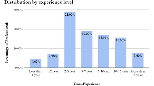 The above graphical representations explain the percentage of professionals and the most appropriate experience level required for a Data analyst, which shows that a 2-5 year period is the most relevant one.