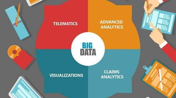The image depicts how does data analytics effect the Insurance Companies by ways of visualizations, claim analytics, telematics and advanced analytics