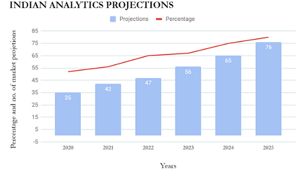 The image explains the number of market projections and the percentage of revenue prediction regarding the growth of the Data Analytics process in different sectors from the last two years. It indicates future scope in Data Analysis.