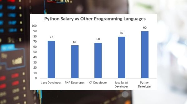 The image shows more demanding career option on basis of the programming language in software development is python development with highest paid salary.