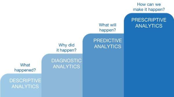 This image shows four types of data analytics- descriptive analytics, diagnostic analytics, predictive analysis and prescriptive analytics.