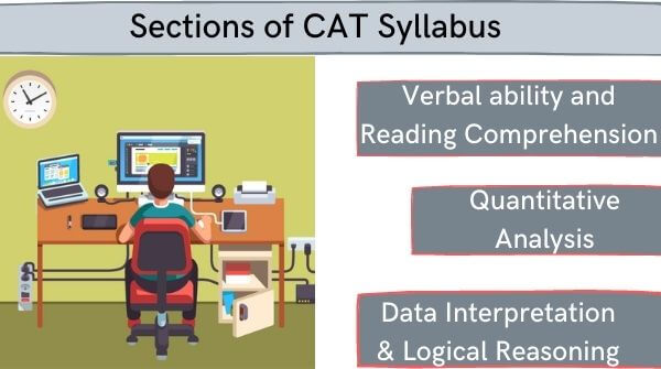 Three major sections are mentioned in MBA Entrance Exam which are VARC, QA and DILR.