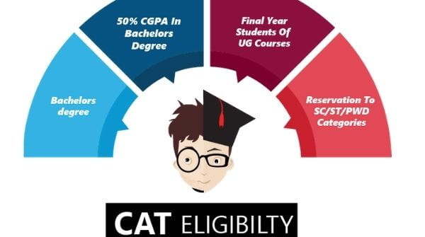 Pens down the details required for MBA entrance exam in terms of academic qualification.