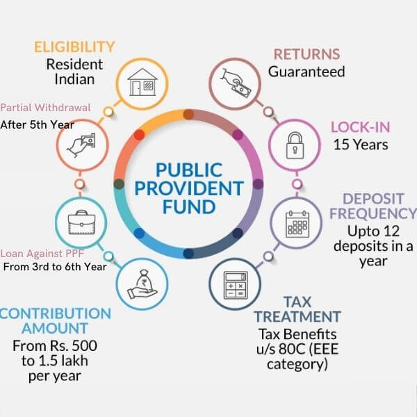 Detailed features of a PPF account such as how to open PPF account, eligibility criteria , tax benefits and more.